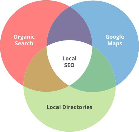 Local SEO Audit - Venn Diagram
